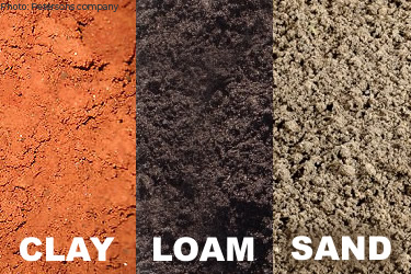 Three images of soil with text on each: an orange soil CLAY, a dark brown LOAM, and a grey SAND.